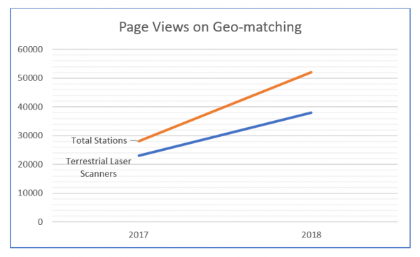 Figure 1: Geo-matching page views for total stations and terrestrial laser scanners.