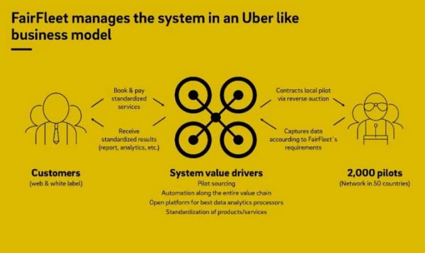 FairFleet manages the system in an Uber-like business model.
