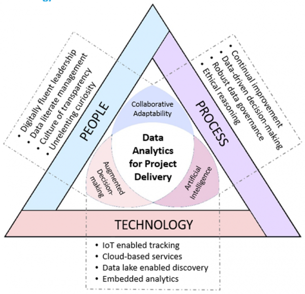 Project Data Analytics & the People, Process, Technology Trichotomy. (Source: RICS)