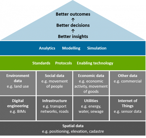 Spatially enabled digital twins integrate multiple data types and sources to enable advanced analytics for improved insight.